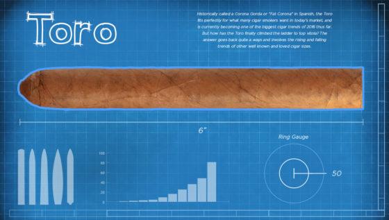 Top Toro Size Cigars