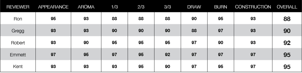 Oliva Serie V cigar Rating Chart