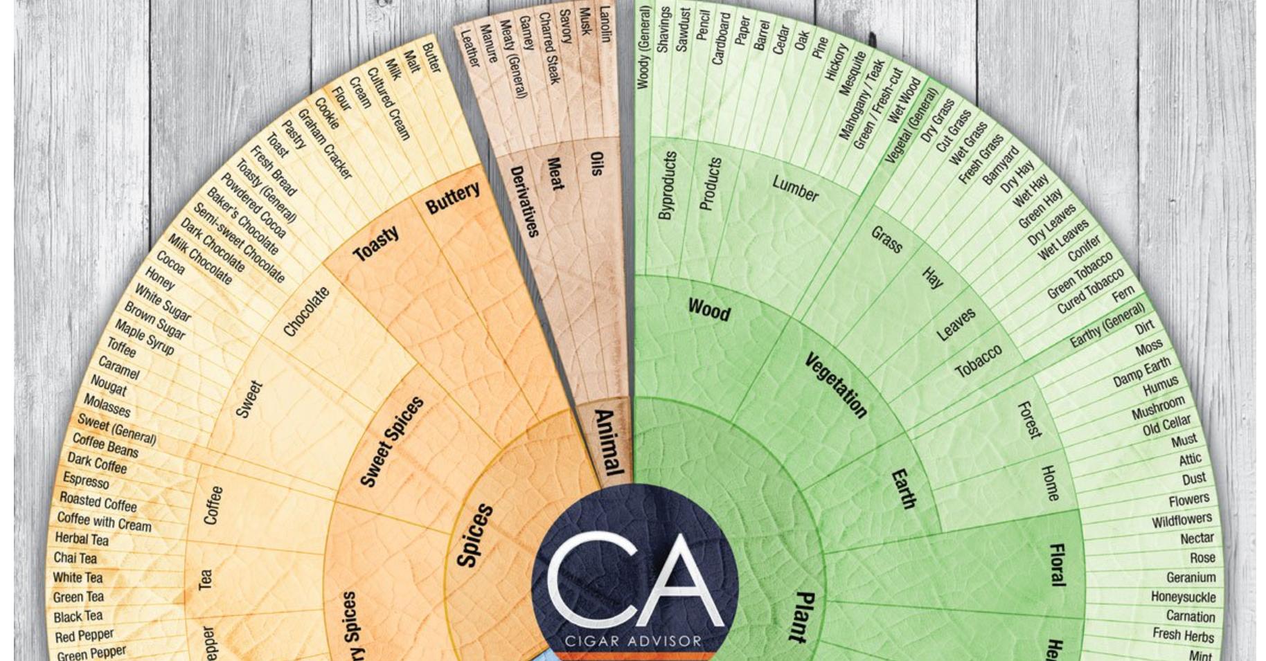 cigar flavor wheel---cigar flavor profiles
